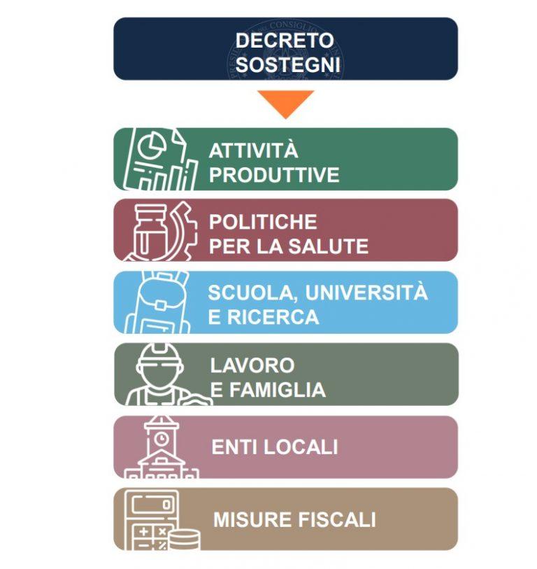 Decreto Sostegni 19 Marzo 2021